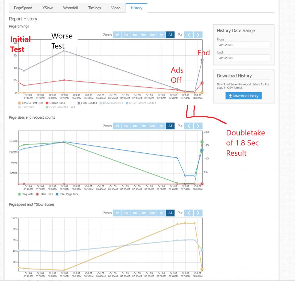 summary graphs